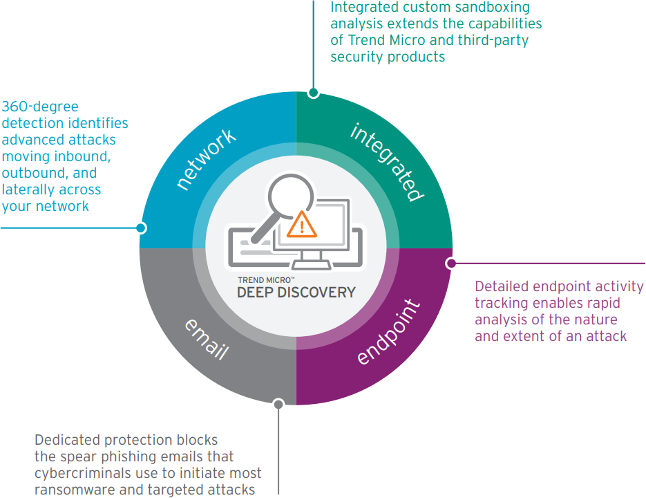 Trend Micro Advanced Threat Detection by Deep Discovery