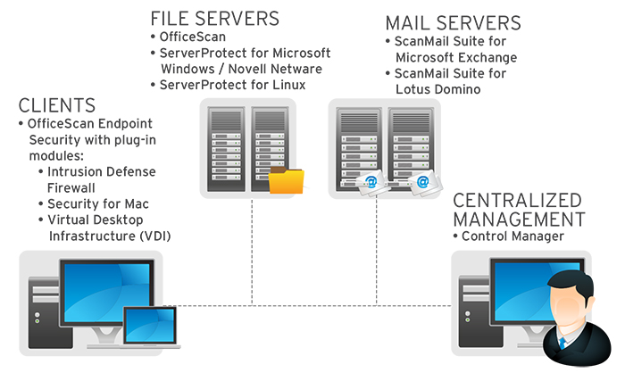 integrated solution for endpoints and mail servers
