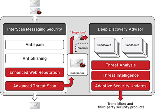 Interscan Messaging Security Component